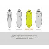 Dimensions sac de couchage Nemo Disco Men's 30